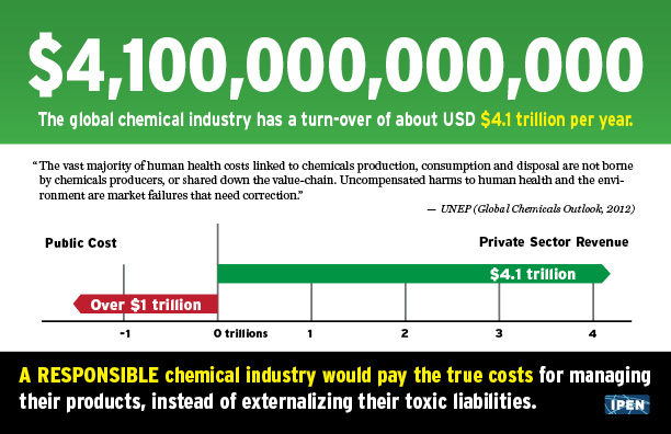 "Back of ""The True Costs of the Chemical Industry's Products"" postcard"